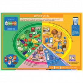 Eat Well Plate Poster